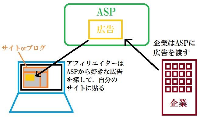 サイトとASPと企業の関係の図