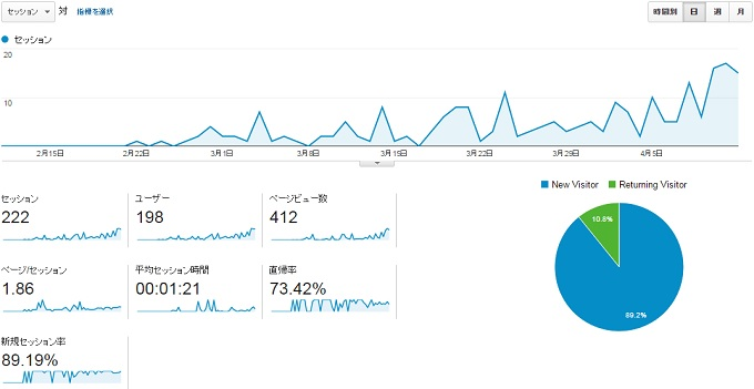 サイトNのこの2ヶ月を振り返るアクセスグラフ