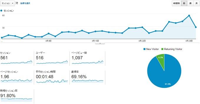 サイトN2015年4月のアクセス推移