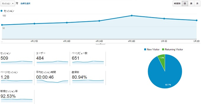 サイトP2015.4.26.5.2アクセス推移