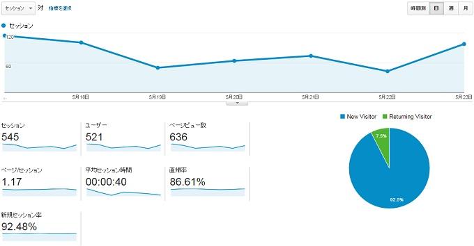 サイトP2015.5.17.5.23のアクセス推移