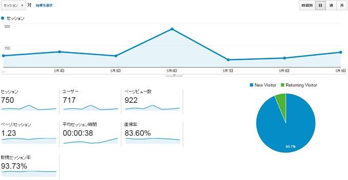 サイトP2015.5.3.5.9のアクセス推移