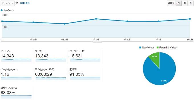 サイトC2015.4.26.5.2アクセス推移