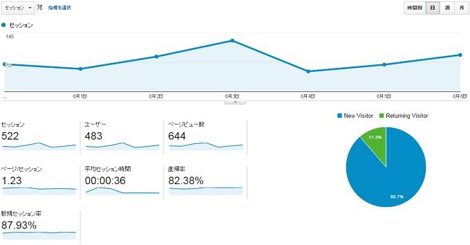 サイトP2015.5.31.6.6のアクセス推移