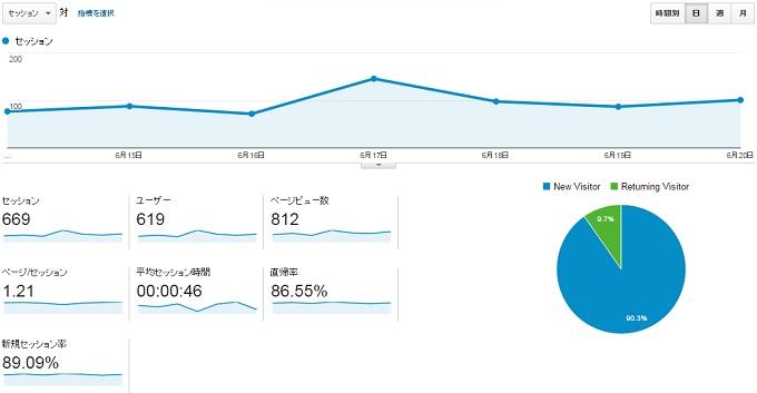サイトP2015.6.14.6.20アクセス推移