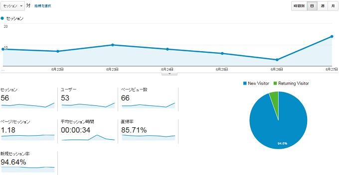 サイトS2015.6.21.6.27のアクセス推移