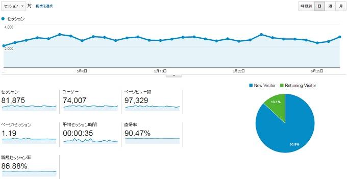 サイトCの2015年5月のアクセス推移