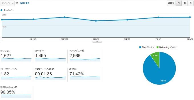 サイトN2015.6.28.7.4アクセス推移