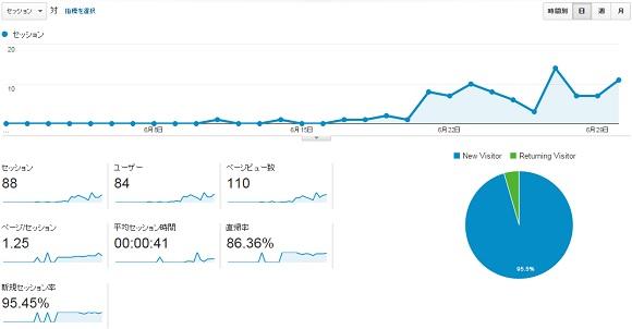サイトS2015年6月のアクセス