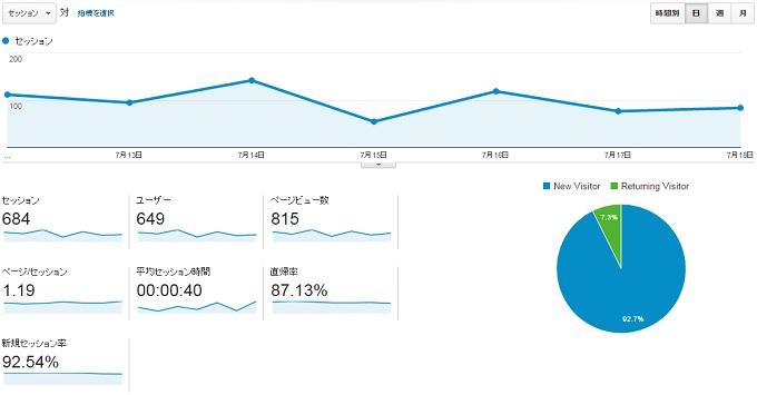 サイトP2015.7.12.7.18のアクセス推移