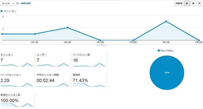 サイトG2015.8.16.8.22アクセス推移