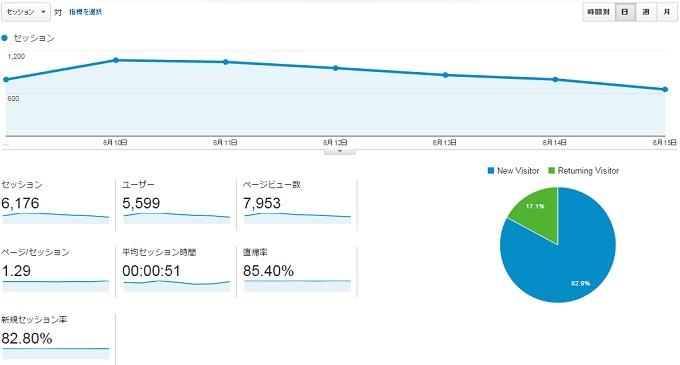 サイトY2015.8.9.8.15アクセス推移
