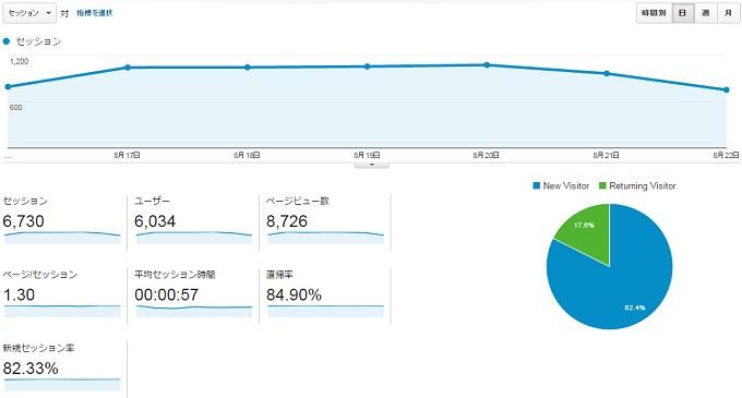 サイトY2015.8.16.8.22アクセス推移
