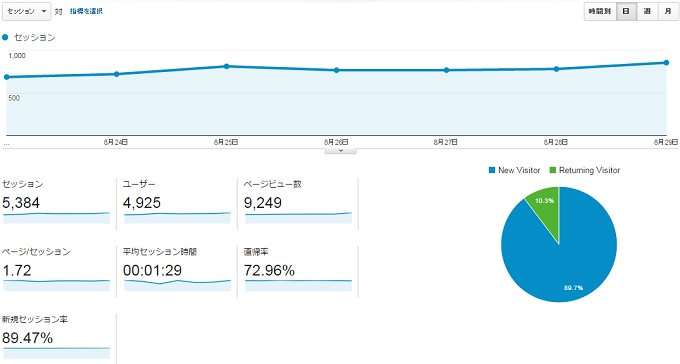 サイトN2015.8.23.8.29アクセス推移
