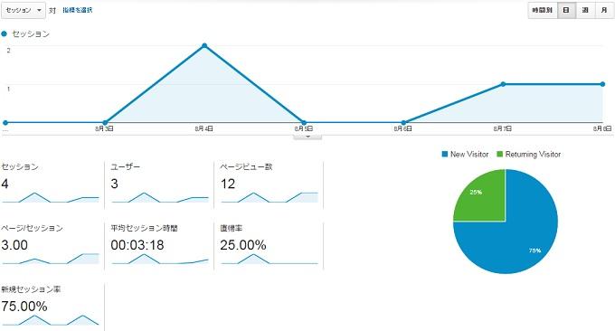 サイトG2015.8.2.8.8アクセス推移