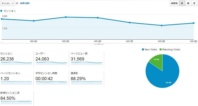 サイトC2015.8.23.8.29アクセス推移