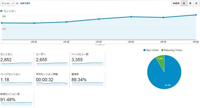 サイトS2015.8.2.8.8アクセス推移