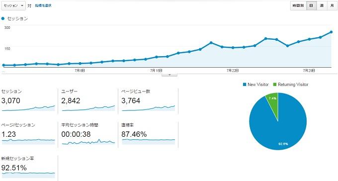 サイトS2015年7月のアクセス推移