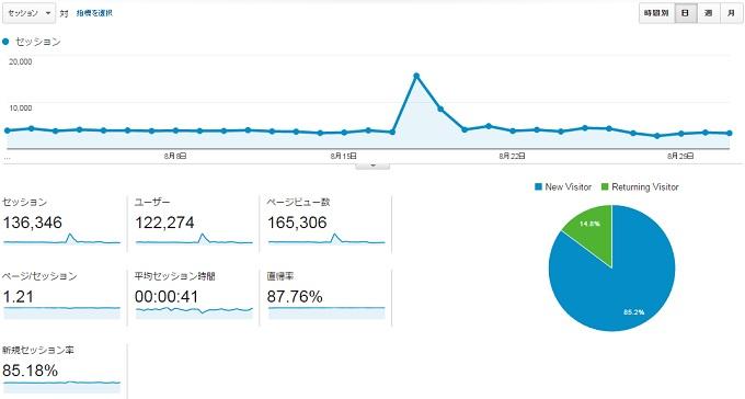 サイトC2015年8月のアクセス推移