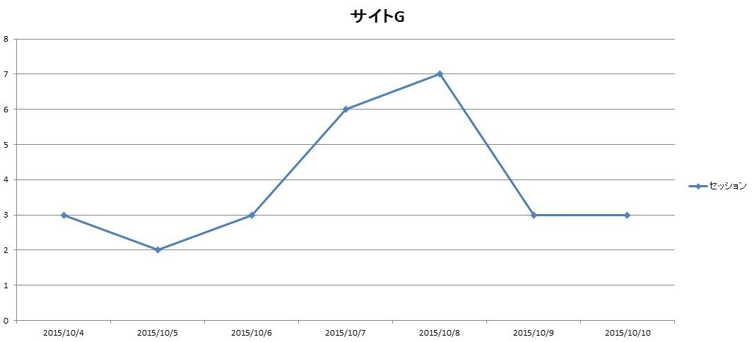サイトG2015.10.4.10.10アクセス推移