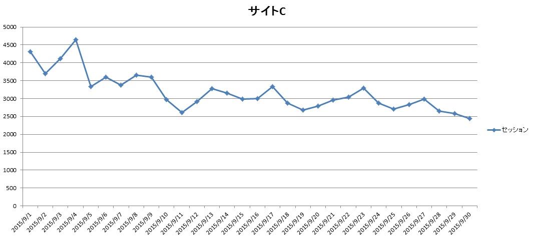 サイトC2015年9月のアクセス推移