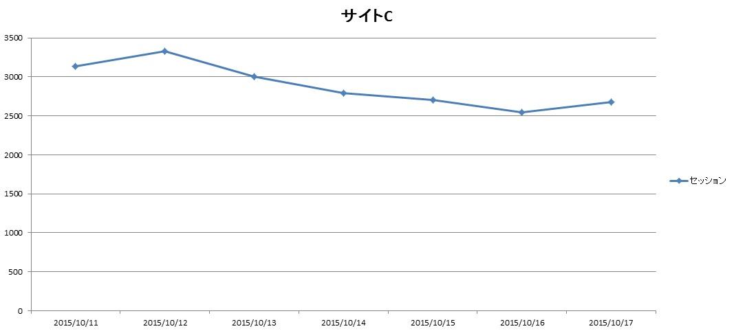 サイトC2015.10.11.10.17アクセス推移