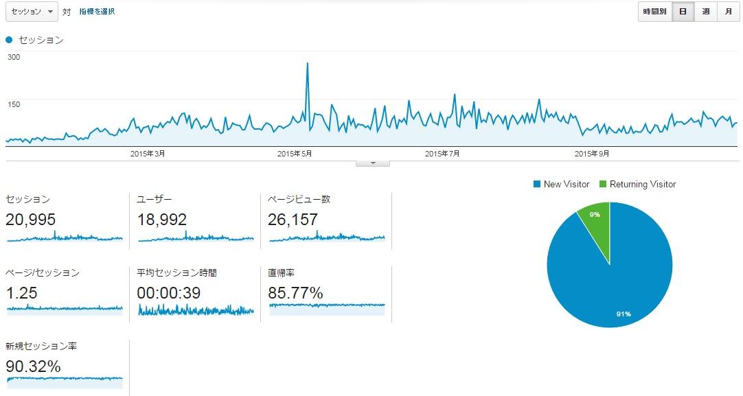サイトPの2015年1月から10月までのアクセス推移