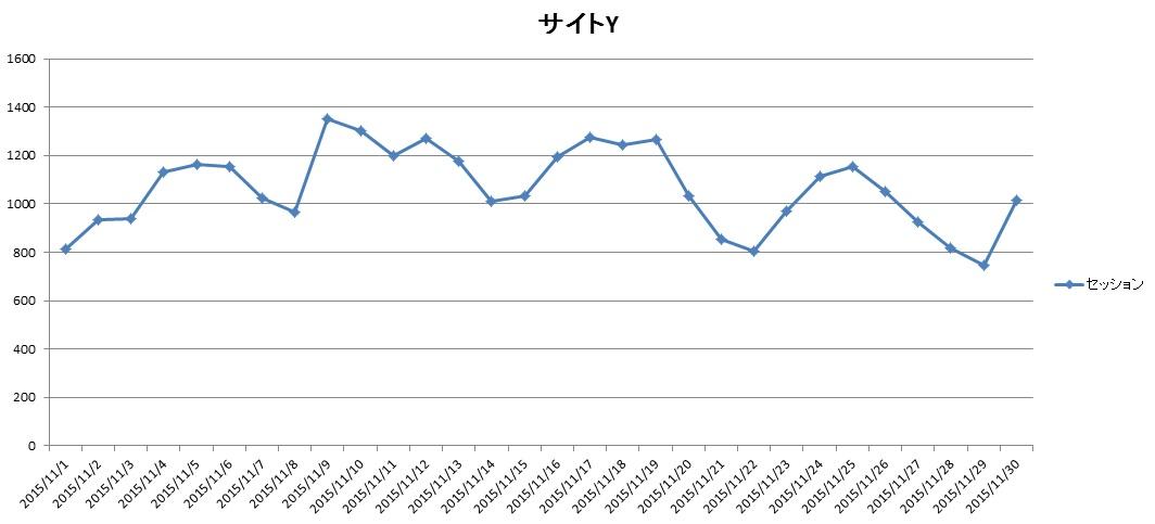 ワニ銀2015年11月サイトYアクセス推移