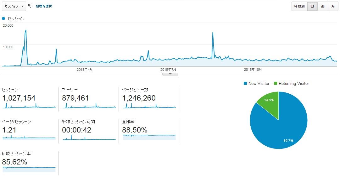 サイトC2015年全月のアクセス推移