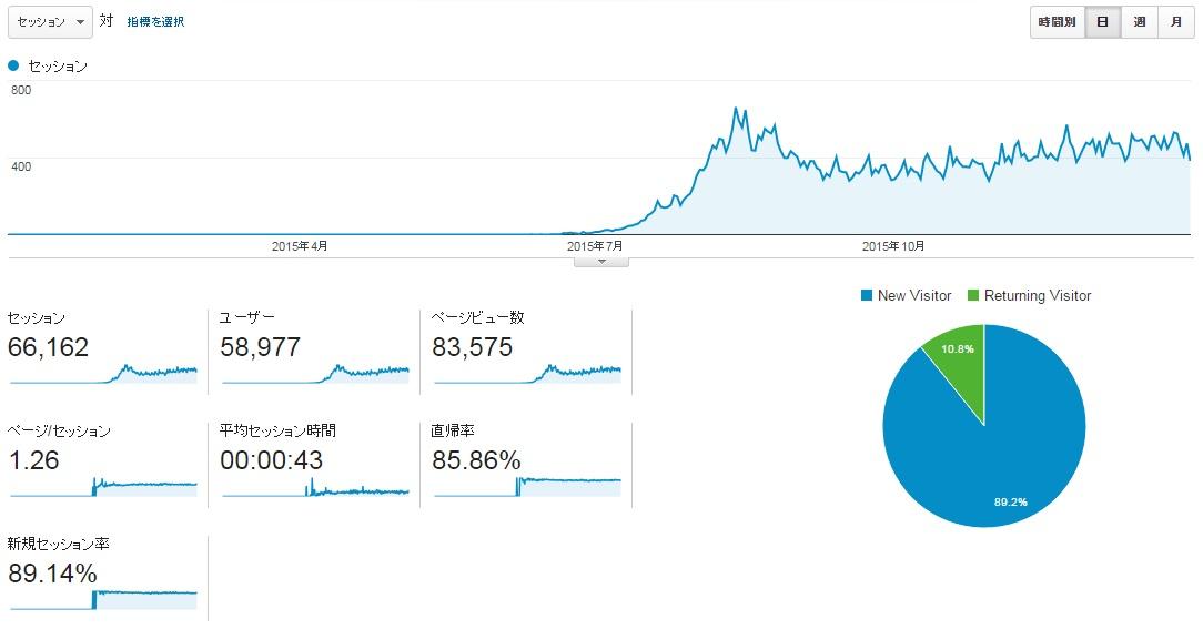 サイトS2015年全月のアクセス推移