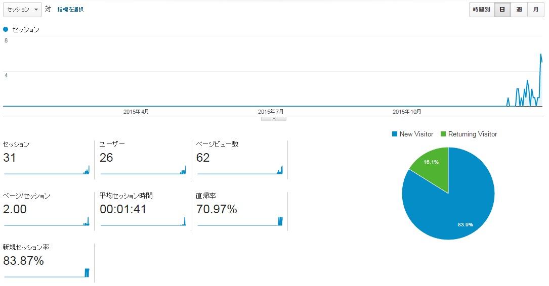 サイトM2015年全月のアクセス推移