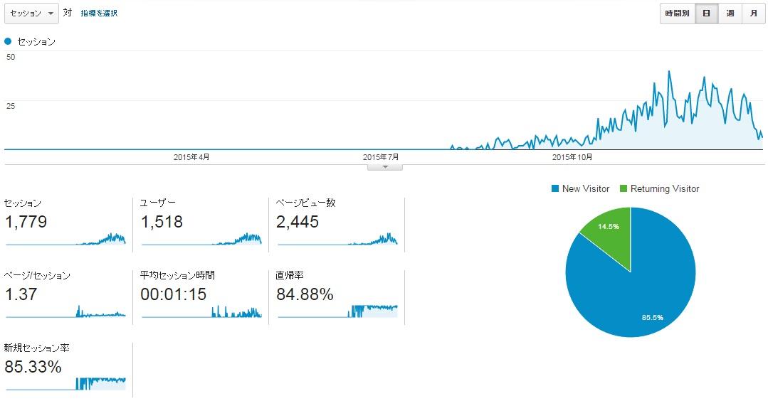 サイトG2015年全月のアクセス推移