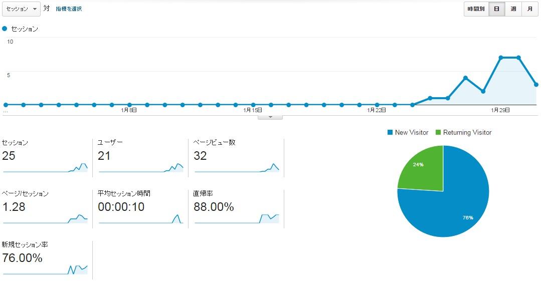 ワニ銀サイトCT2016年1月のアクセス推移
