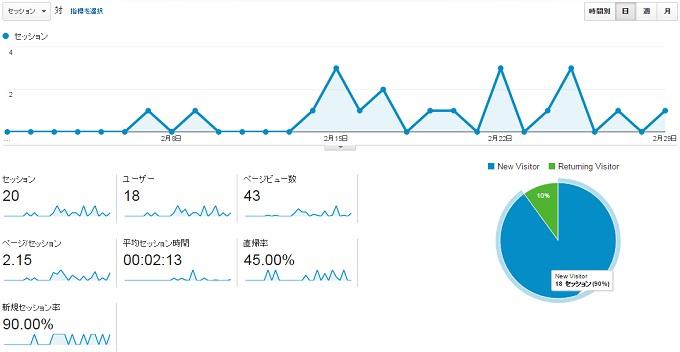 ワニ銀サイトCK2016年2月のアクセス推移