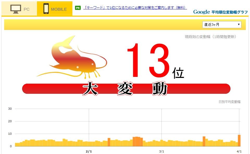 ワニ銀2016年4月1日モバイル大変動