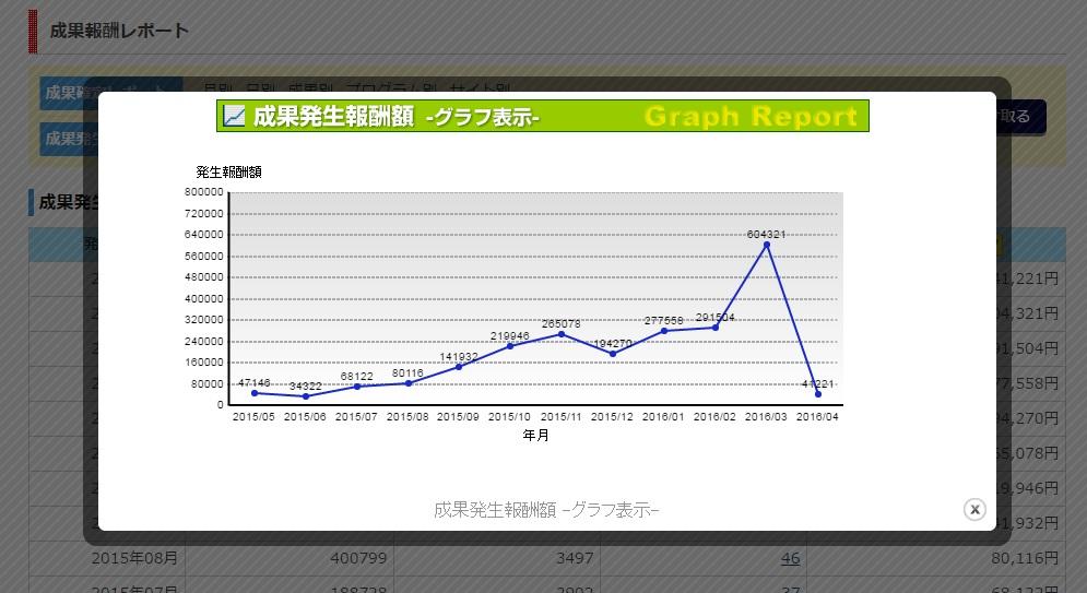 ワニ銀2016年3月までの成果発生報酬グラフ