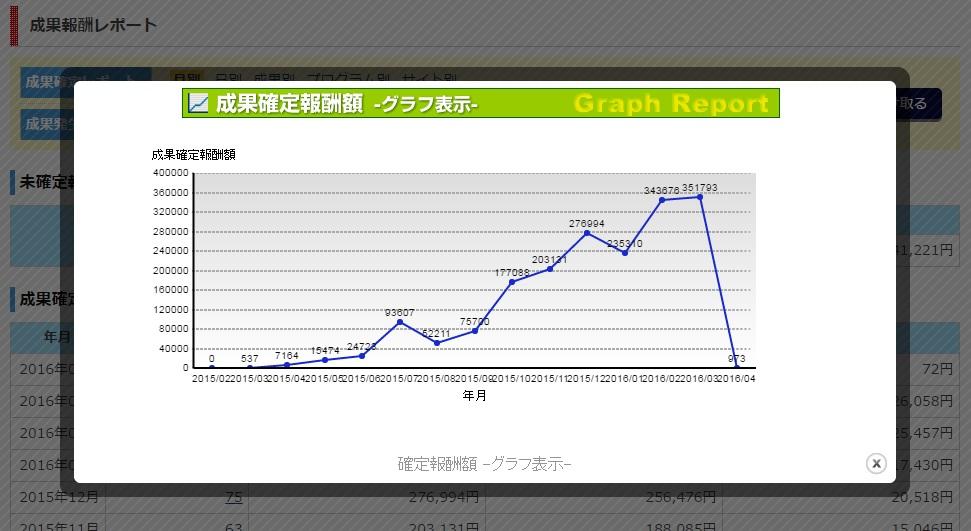 ワニ銀2016年3月までの成果確定報酬グラフ2