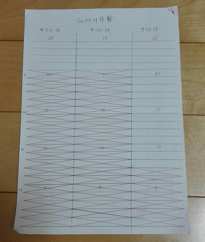 ワニ銀GMH作戦進捗2016年5月29日
