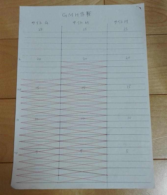 ワニ銀GMH作戦2016.5.22