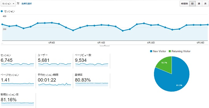 ワニ銀サイトG2016年6月のアクセス推移