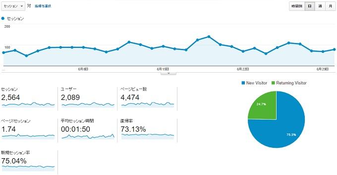 ワニ銀サイトCT2016年6月のアクセス推移