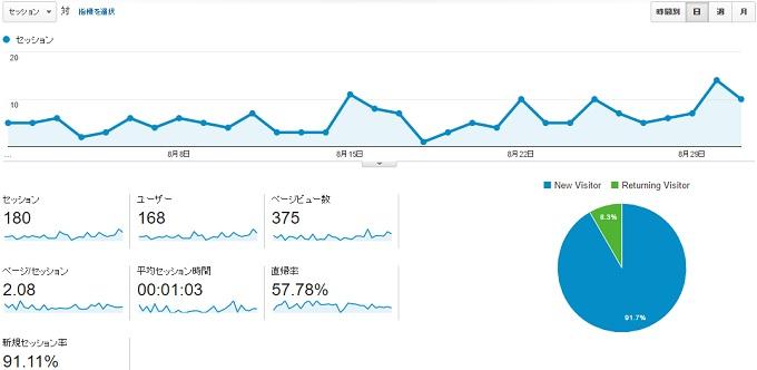 ワニ銀サイトCK2016年8月アクセス推移